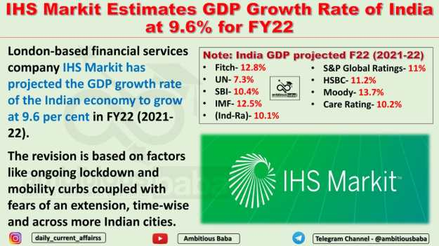 IHS Markit Estimates GDP Growth Rate of India at 9.6% for FY22