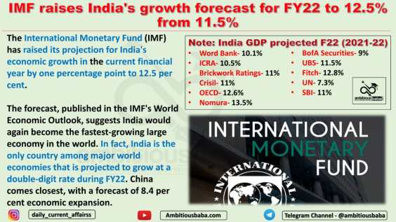 IMF raises India's growth forecast for FY22 to 12.5% from 11.5%