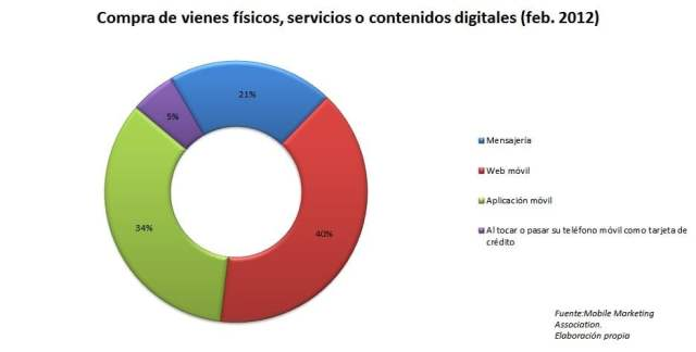 medios marketing movil
