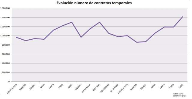evolucion contratos temporales