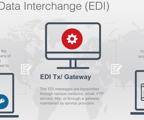 Electronic Data Interchange and SPEC2000
