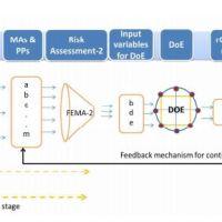 QbD: Controlling CQA of an API
