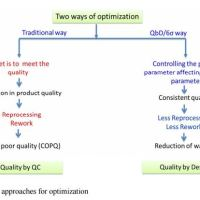 Quality by Design in Action 1: Controlling Critical Quality Attributes of an Active Pharmaceutical Ingredient