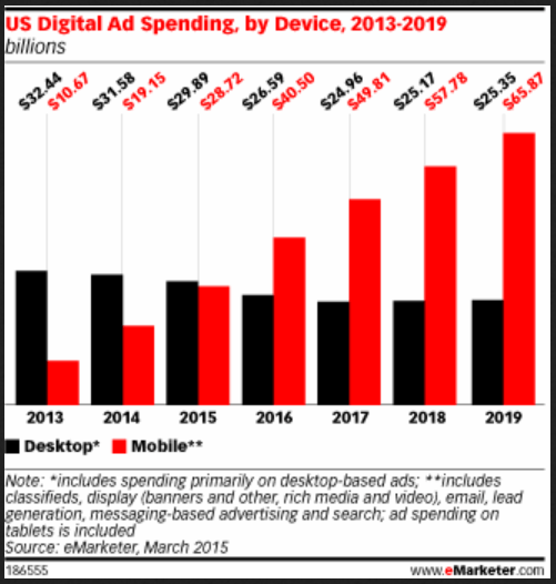 US digital ad spending by device graph