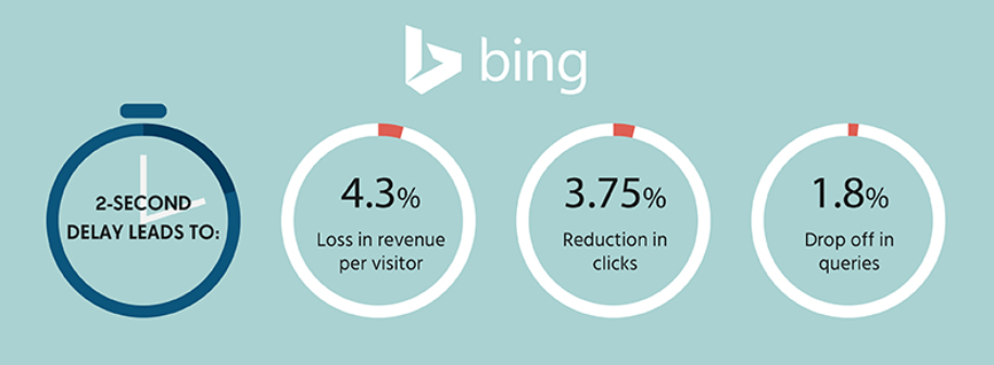 Bing eCommerce loss per 2 second delay.