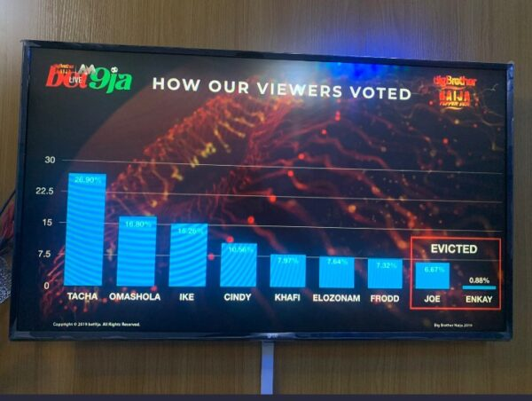 #BBNaija: See How Nigerians Voted For Their Favorite Housemates