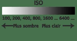 Les ISOs - l'effet sur l'exposition