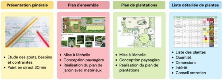 plan d'aménagement de jardin par paysagiste en ligne