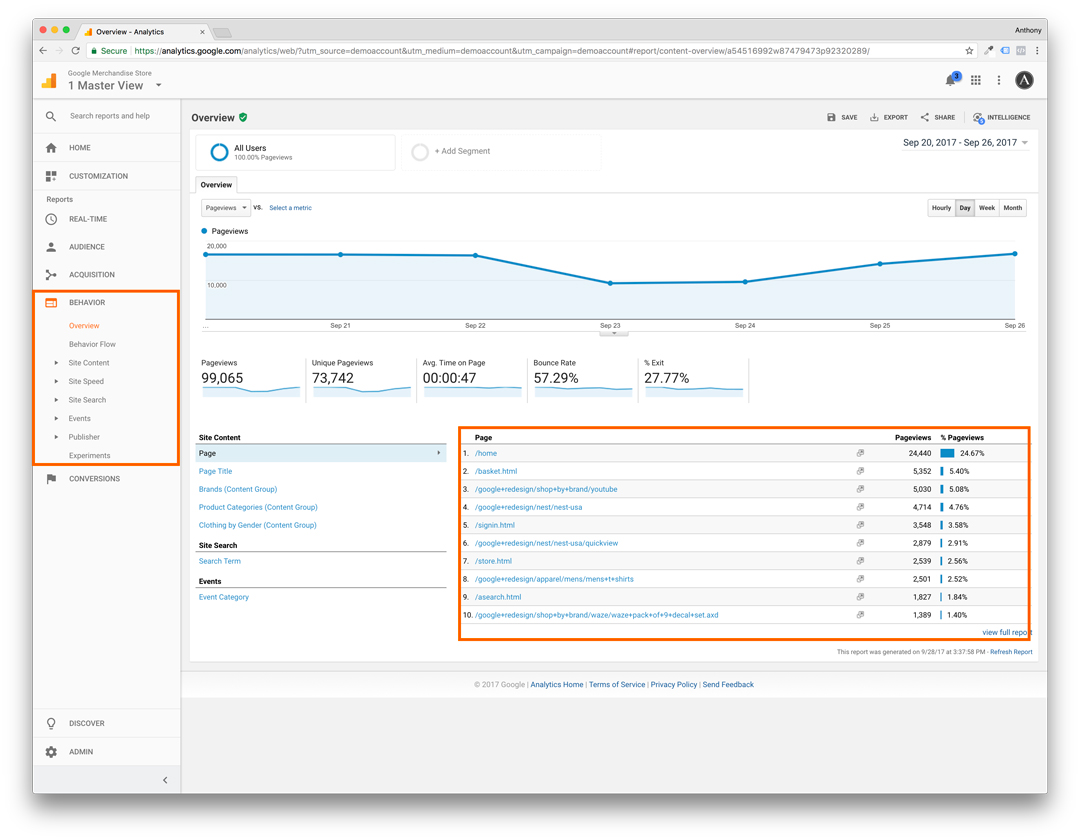Google Analytics - Behaviour