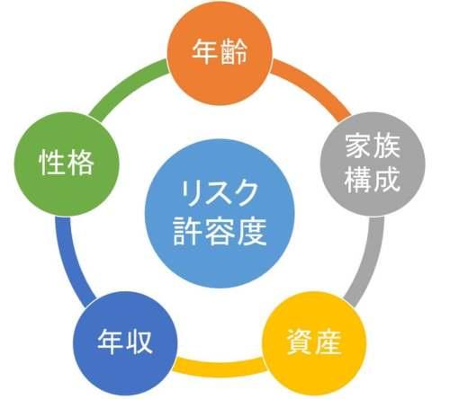 リスク許容度を構成する5項目