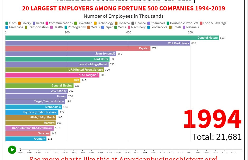 Big Companies Hiring (and Laying Off) Employees