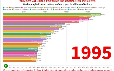 Most Valuable Companies: The Last 25 Years