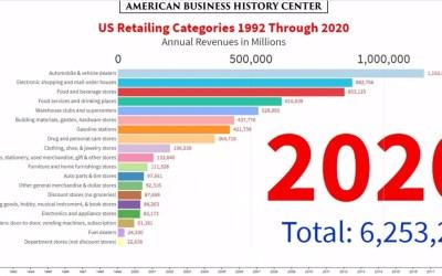 Retailing Trends 1992 through 2020