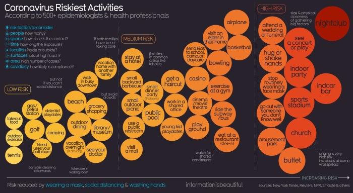 Actividades con mayor riesgo de contagio COVID-19