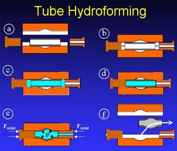 Tube Hydroforming