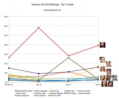 American Idol 2012 Top 10 rankings