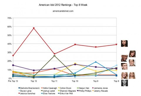 American Idol 2012 Top 8 rankings