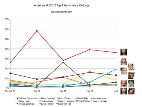 American Idol 2012 Top 9 Week Rankings