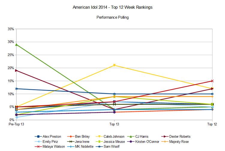 American Idol 2014 Top 12 rankings