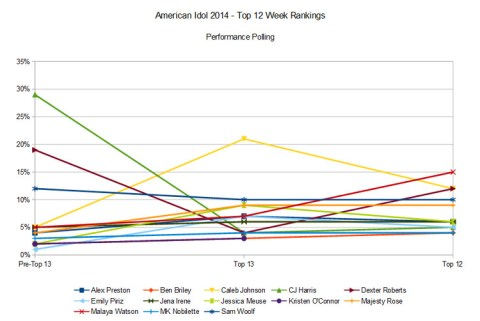 American Idol 2014 Top 12 rankings