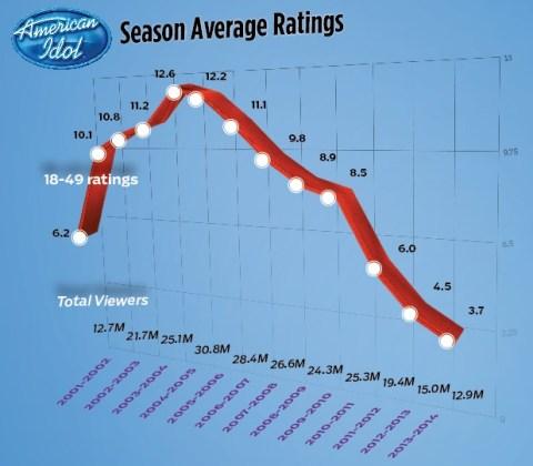 American Idol Ratings - Source: TheWrap.com