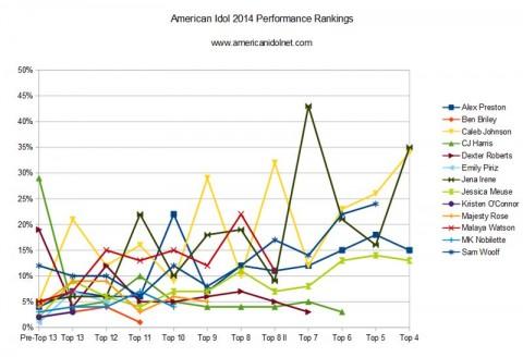 American Idol 2014 Rankings - Top 4 Week