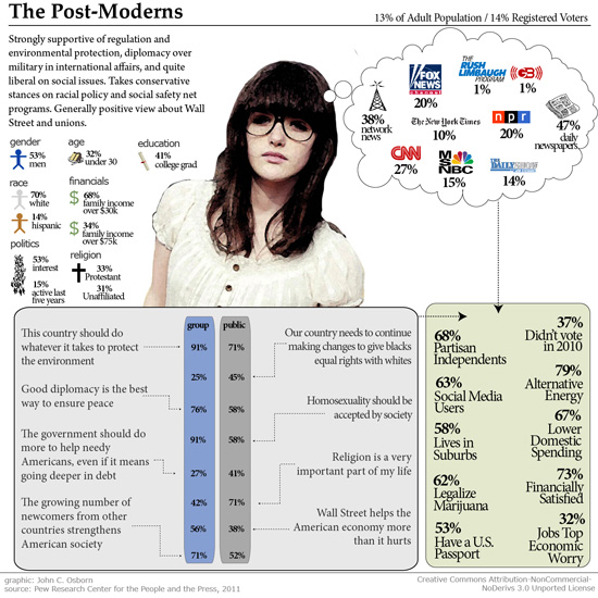 """The Postmoderns""  (graphic by John C. Osborn, courtesy of the Pew Research Center for the People and the Press, 2011)"