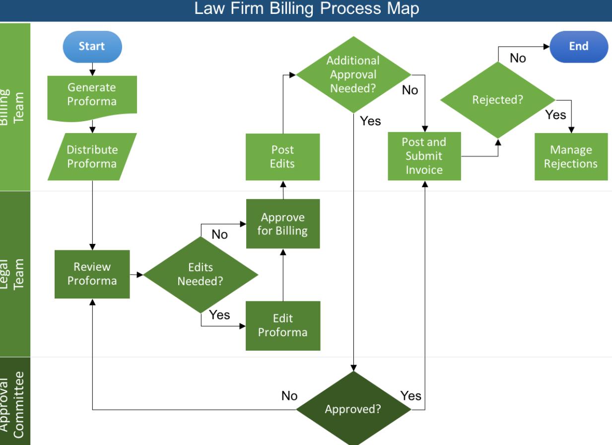 billing-process-map