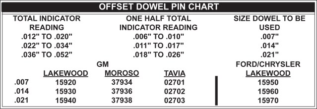 Offset Down Pin Chart