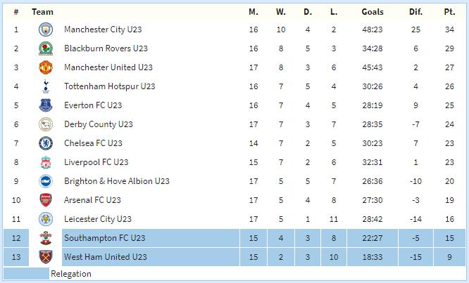Manchester United U23 Premier League Div. 1
