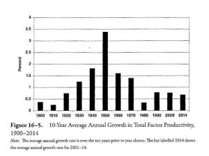 Total Factor Productivity by Decade. The collapse has not been reversed.