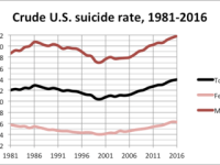 Crude suicide rates in the United States