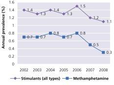 Figur 4. Andel af befolkningen i USA over 12 år, der har anvendt metamfetamin det seneste år, kilde UNOCD 2010