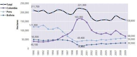 Figur 1. Coca dyrkning, samlet areal, 1998-2008, kilde UNODC 2010