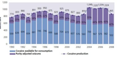 Figur 1. produktion 1998-2008, kilde UNOCD 2010