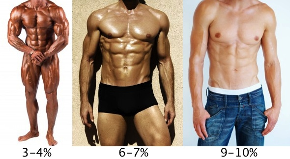 low body fat percentages for men
