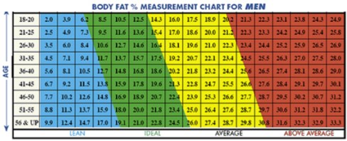 what is a good body fat measurement for men