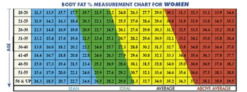 what is the good body fat measurement for women