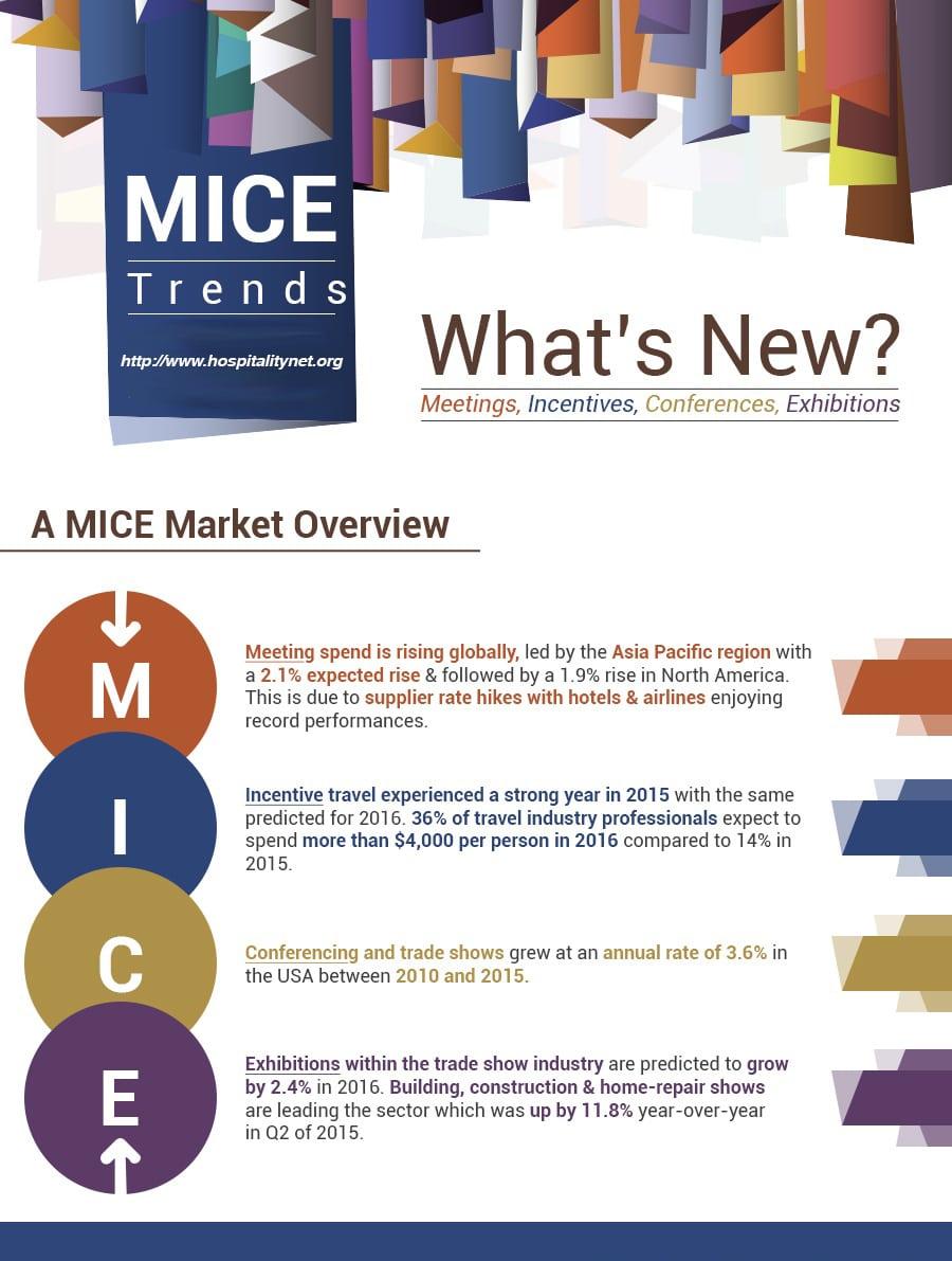 MICE Trends
