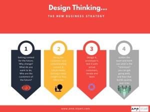 Design thinking Ame Stuart