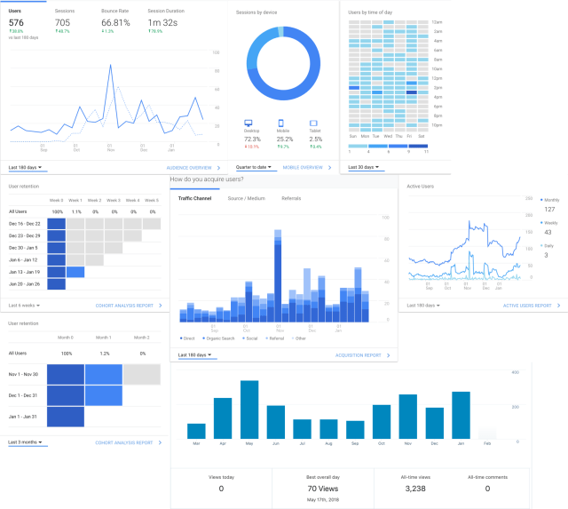 Screenshot compilation of both google analytics and jetpack on how to learn seo
