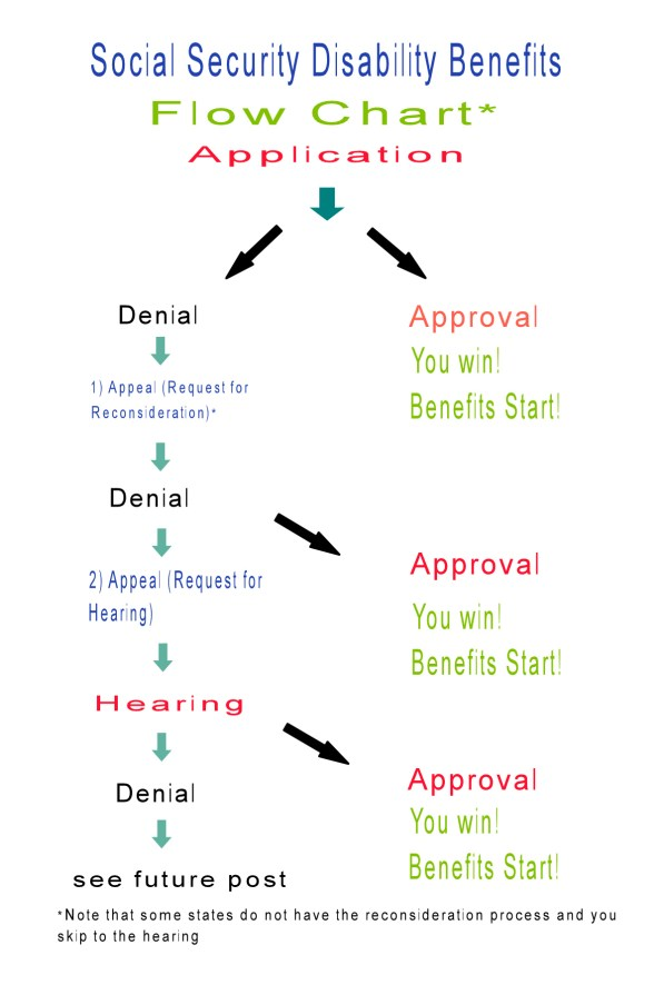 flow chart amigas4all social security benefit denial