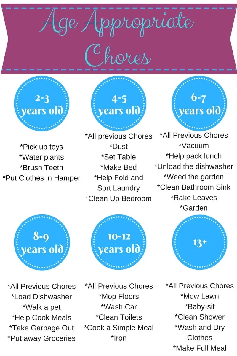 Age Appropriate Chores: List of chores that are appropriate for children from ages 2-18. With free printable chore chart.