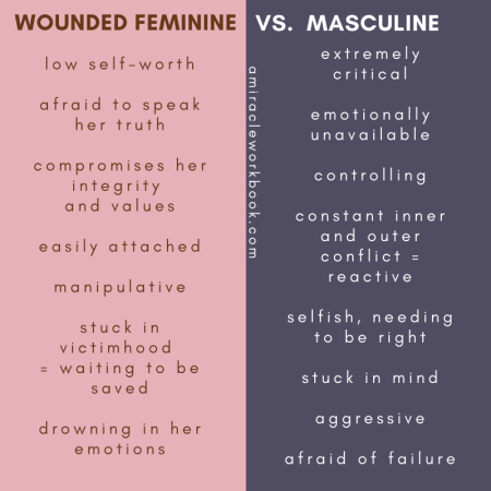 wounded feminine and masculine