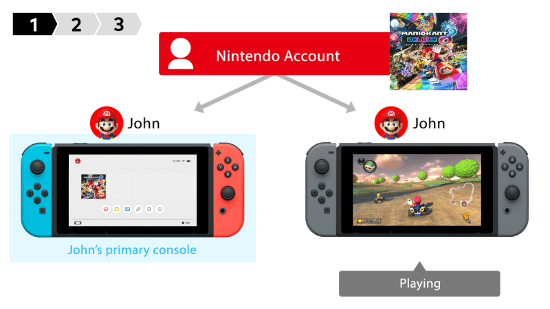 game nintendo switch share account