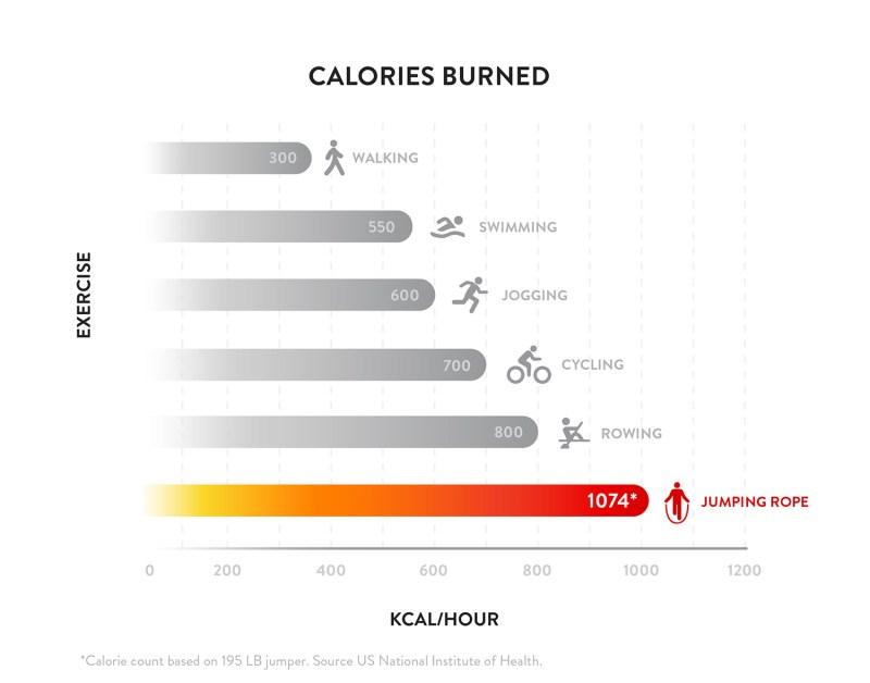 kebaikkan skipping - kalori burn berapa