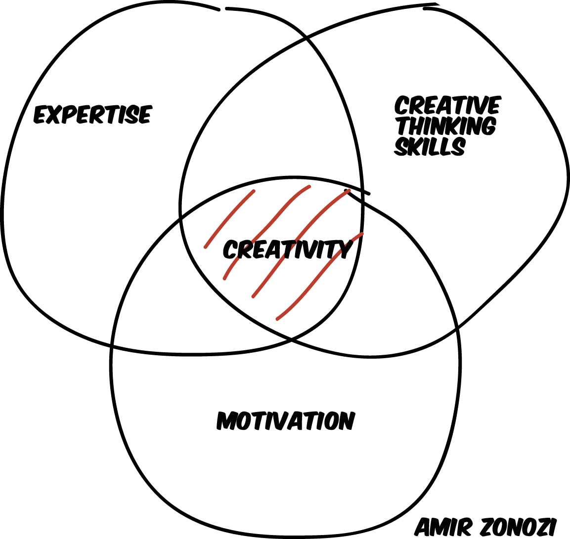 Breaking Down The Components Of Creativity