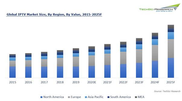 Global Trends in IPTV