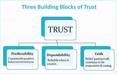 Trust diagram - blog #6