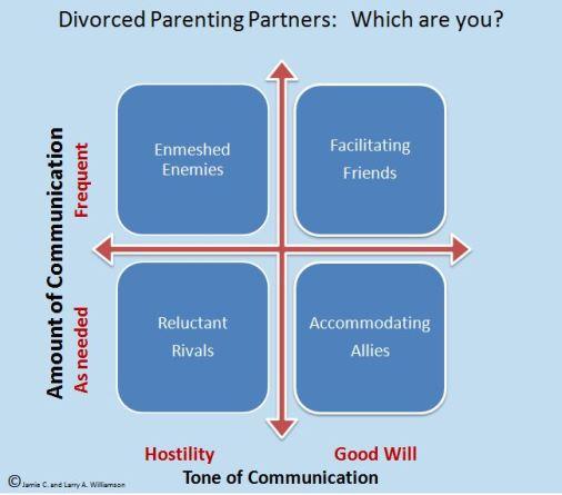 Divorced Parenting Partners - blog 8